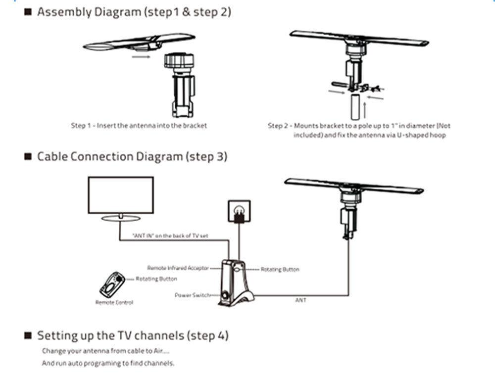 Leadzm 150 Miles Outdoor Amplified HD TV Antenna High Gain 20±3dB UHF//VHF//FM
